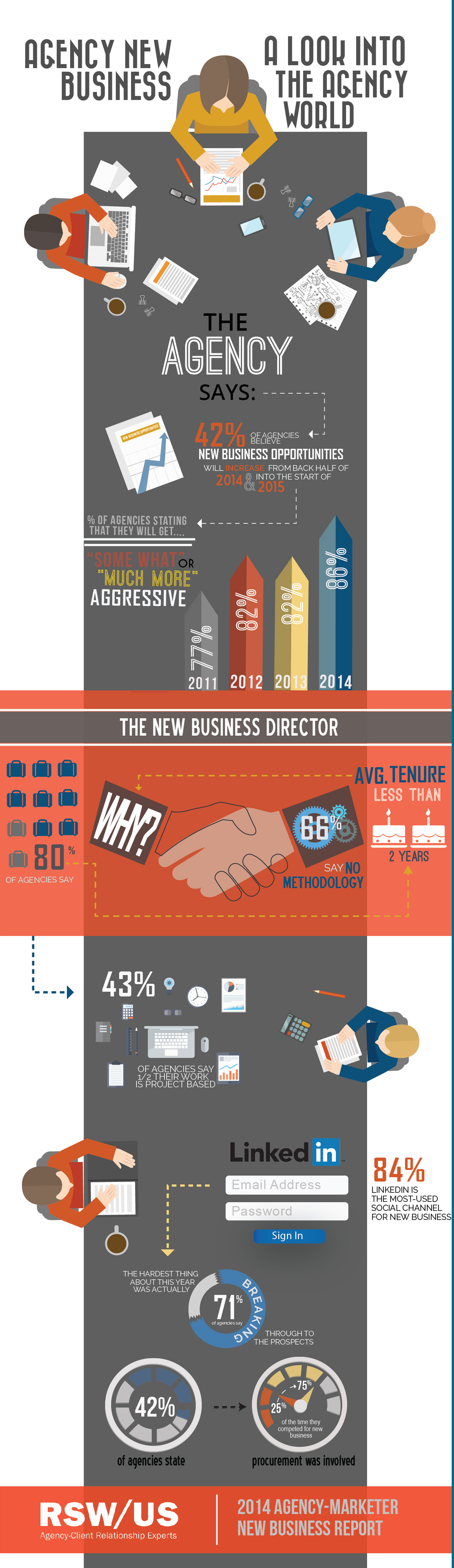 Agency New Business-A Look Into The Agency World-RSW/US Infographic