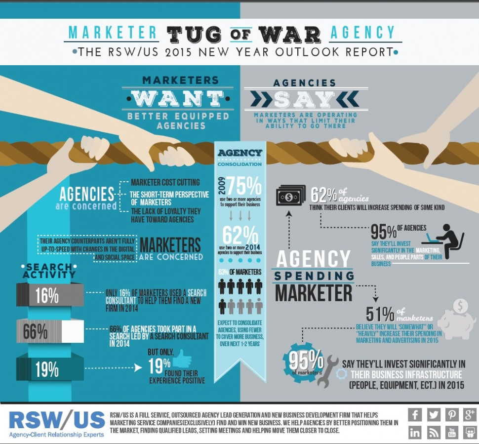 RSWUS-Marketer-Agency Tug of War Infographic